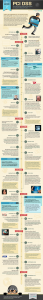PCI DSS History Infographic